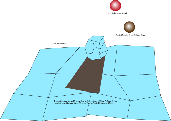 A_02_ConceptDiagram_DistortSpace_distorted